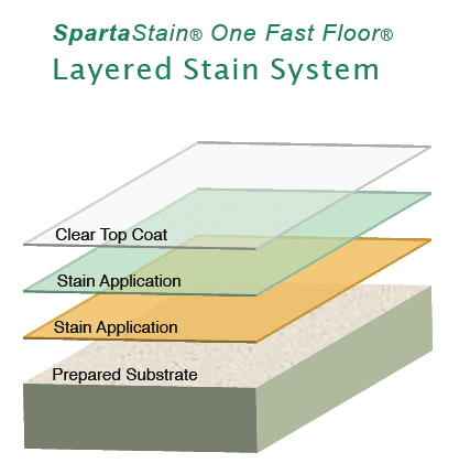 Sparta-Stain polyaspartic coating system