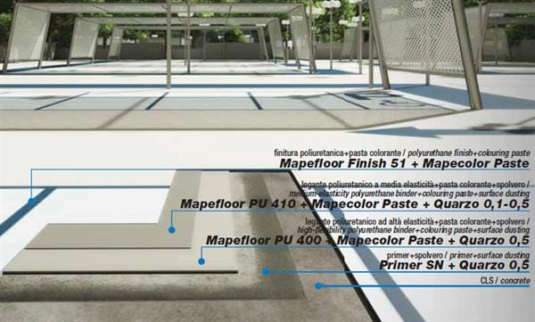 car park coating system HE